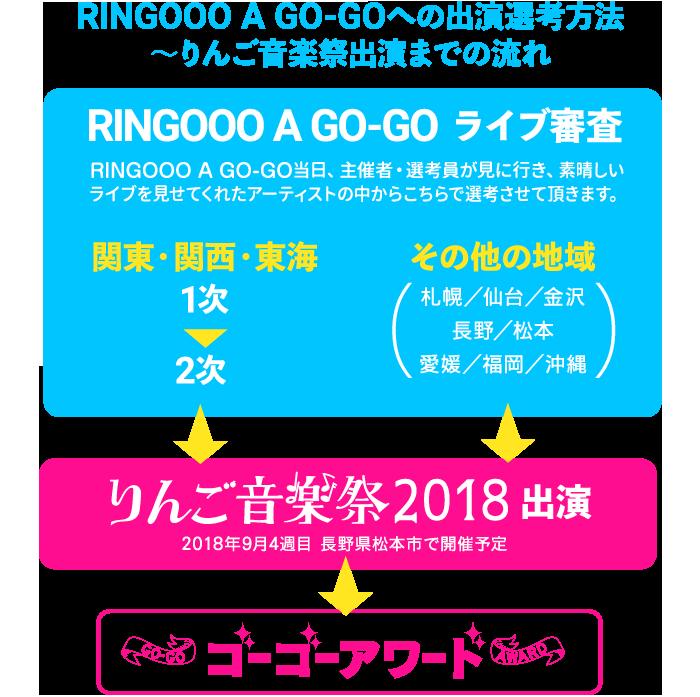 RINGOOO A GO-GO 2018 へ応募す...